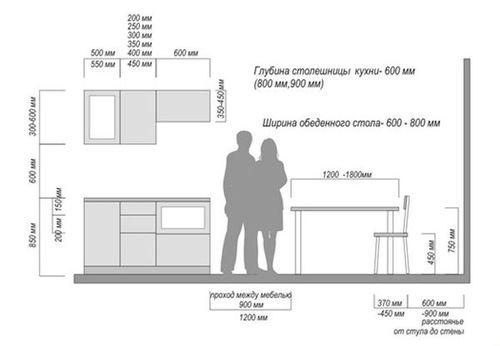 Изучаем размеры шкафов на кухню